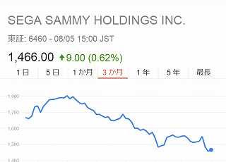 サミー株価