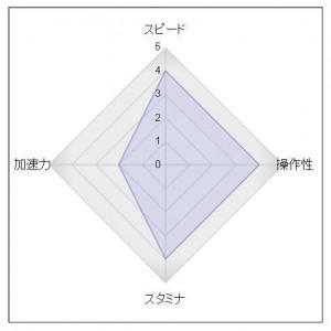 ゼンノロブロイ産駒血統特徴