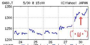 セガサミー株価2