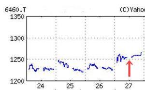 セガサミー株価1