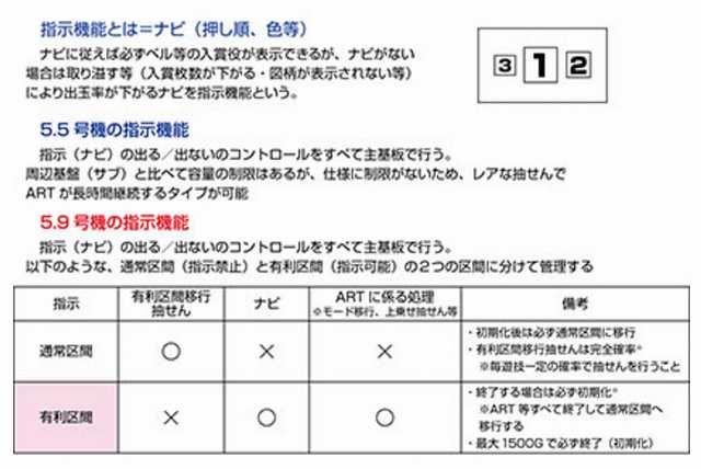 ART機新規制